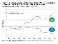 Fig 5 GHG Emissions and GDP