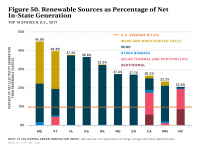 Fig 50 Renewable Sources as a Percent of Net In-State Generation