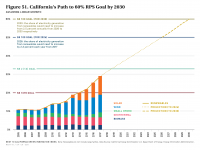 Fig 51 California's Path to 60% RPS Goal by 2030