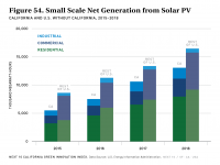 Fig 54 Small-Scale Net Generation from Solar PV