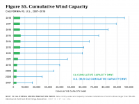 Fig 55 Cumulative Wind Capacity