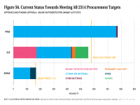 Fig 56 Progress Toward Meeting Energy Storage Targets