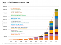 Fig 57 California CCAs Annual Load