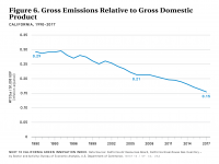 Fig 6 Emissions Relative to GDP
