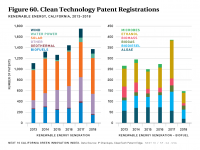 Fig 60 Clean Tech Patents - Renewable Energy