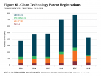 Fig 61 Clean Tech Patents - Transportation
