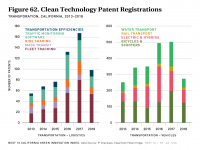 Fig 62 California Clean Tech Patents - Vehicles & Logistics