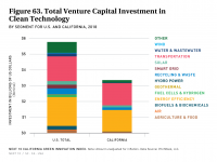 Fig 63 Clean Tech VC Investment in California and U.S.