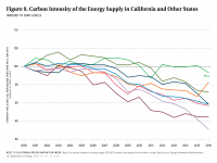 Fig 9 Carbon Intensity of Energy Supply