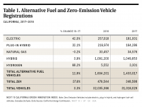 Table 1 Alternative Fuel and ZEV Registrations in California