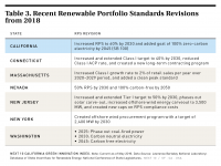 Table 3 Recent Revisions to Renewable Portfolio Standards