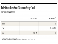 Table 4 Sale of Renewable Energy Credits in California