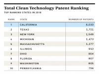 Total U.S. CleanTech Patent Ranking