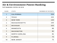 Air & Environment Patent Ranking