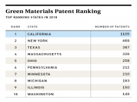 Green Materials Patent Ranking