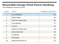 Wind Patent Ranking