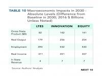 Table 10 Macroeconomic Impacts in 2030 - Absolute