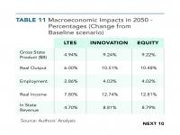 Table 11 Macroeconomic Impacts in 2050 — Percentage
