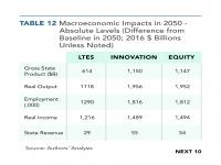 Table 12 Macroeconomic Impacts in 2050 — Absolute