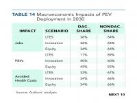 Table 14 Macroeconomic Impacts of PEV Deployment in 2030