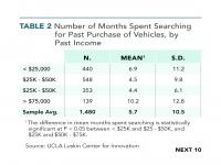 Table 2 Number of Months Spent Searching for Past Purchase of Vehicles, by Past Income