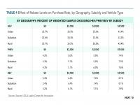 Table 4 Effect  of Rebate Levels on Purchase Rate, by Geography, Subsidy and Vehicle Type