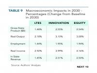 Table 9 Macroeconomic Impacts in 2030 - Percentages