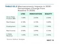 Table ES.2 Macroeconomic Impacts in 2030 — Percentages