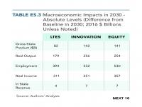 Table ES.3 Macroeconomic Impacts in 2030 — Absolute