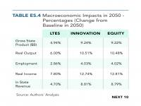 Table ES.4 Macroeconomic Impacts in 2050 — Percentages
