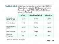 Table ES.5 Macroeconomic Impacts in 2050 — Absolute