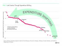 Fig 17 Job Creation through Expenditure Shifting