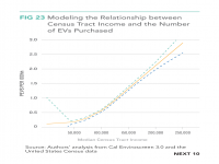 Fig 23 Modeling the Relationship between Census Tract Income and the Number of EVs Purchased