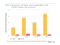 Fig 3 Fraction of New and Used BEV and PHEV Sales by Income