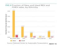 Fig 4 Fraction of New and Used BEV and PHEV Sales by Ethnicity
