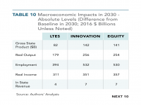 Table 10 Macroeconomic Impacts in 2030 - Absolute Level