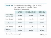 Table 11 Macroeconomic Impacts in 2050 - Percentage