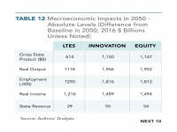 Table 12 Macroeconomic Impacts in 2050 - Absolute Level