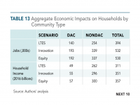 Table 13 Aggregate Economic Impacts on Households by Community Type