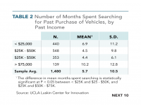 Table 2 Number of Months Spent Searching Purchase of Vehicles by Past Income