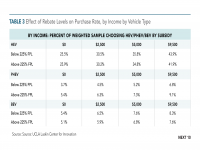 Table 3 Effect of Rebate Levels on Purchase Rate by Income & Vehicle Type