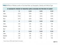 Table 4 Effect of Rebate Levels on Vehicle Purchase Rate