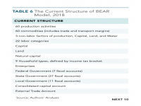 Table 6 The Current Structure of BEAR Model, 2018
