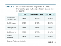 Table 9 Macroeconomic Impacts in 2030 - Percentage