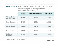 Table ES.2 Macroeconomic Impacts in 2030