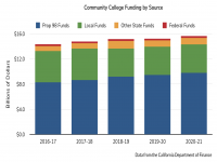 Community College Funding by Source