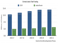 Criminal Justice Total Funding