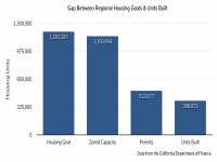 Gap Between Housing Goals and Units Built