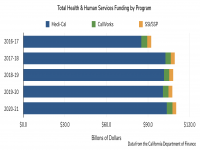 Health & Human Services Total Funding by Program
