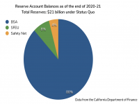 Reserve Balances as of end of 2020-21